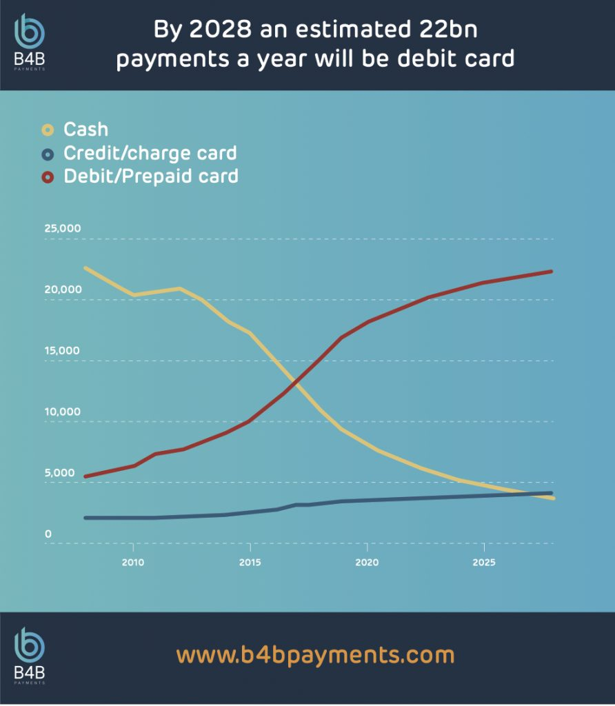Graph showing payment trends prepaid vs debit and credit